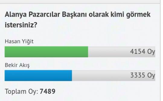 Pazar anketi 'Hasan Yiğit' diyor