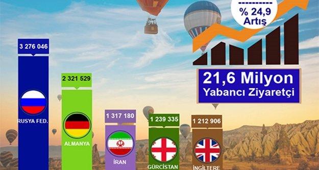 İşte 7 ayda Türkiye'ye gelen yabancı sayısı