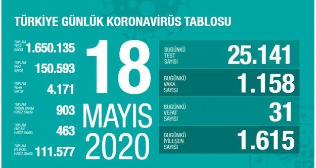 Son 24 saatte korona virüsten hayatını kaybedenlerin sayısı belli oldu