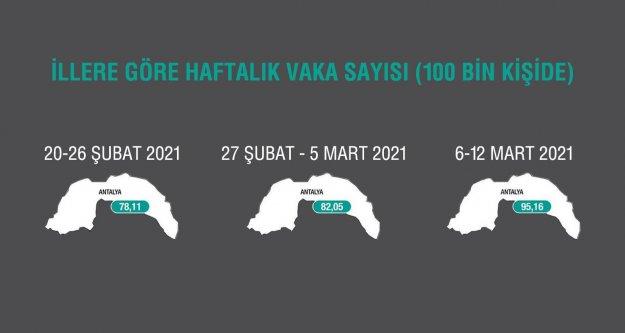Antalya'da korkutan artış sonrası önemli uyarı