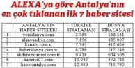 alanyaadres.com Antalya ikincisi oldu