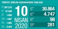 Türkiye#039;de koronavirüsten hayatını kaybedenlerin sayısı 1006#039;ya yükseldi