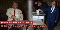 ALTSO 2013 ve 2018 seçimleri karşılaştırması