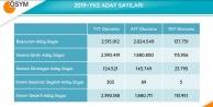 YKS'ye ilişkin sayısal veriler yayımlandı, 1 kişi 500 tam puan aldı