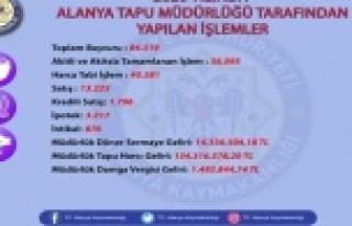 Alanya'nın 2020 Tapu Müdürlüğü verileri